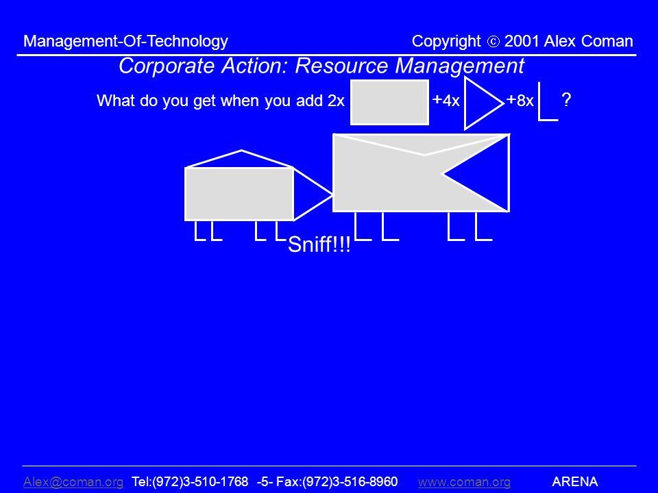 Alex@coman.orgAlex@coman.org Tel:(972)3-510-1768 -5- Fax:(972)3-516-8960www.coman.org ARENAwww.coman.org Management-Of-Technology Copyright 2001 Alex Coman Corporate Action: Resource Management What do you get when you add 2x + 4x + 8x .