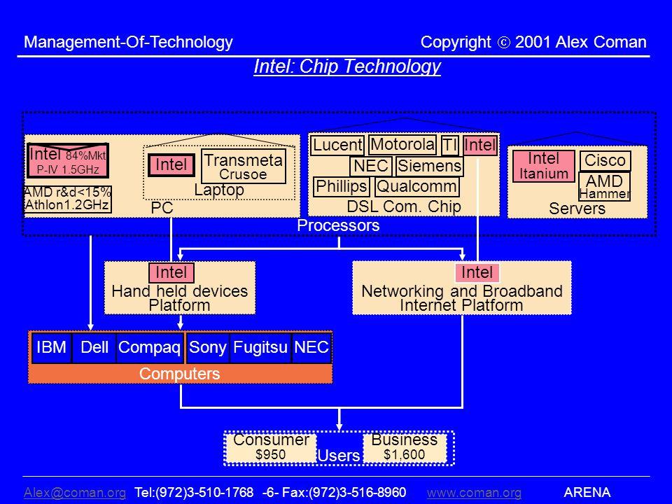 Alex@coman.orgAlex@coman.org Tel:(972)3-510-1768 -6- Fax:(972)3-516-8960www.coman.org ARENAwww.coman.org Management-Of-Technology Copyright 2001 Alex Coman Intel: Chip Technology Processors DSL Com.