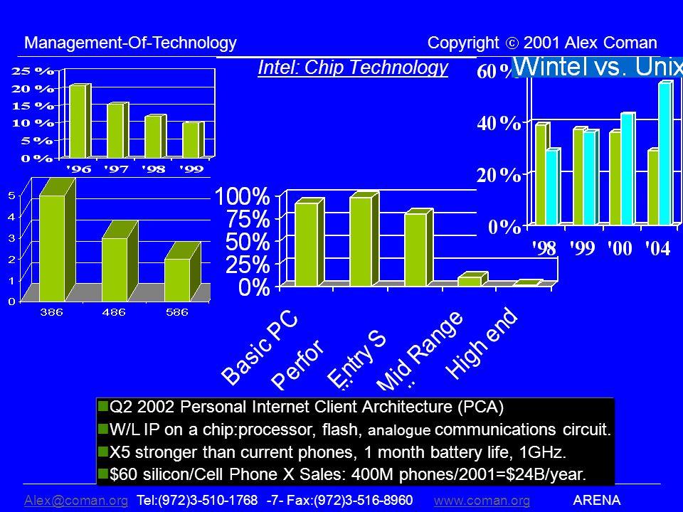 Alex@coman.orgAlex@coman.org Tel:(972)3-510-1768 -7- Fax:(972)3-516-8960www.coman.org ARENAwww.coman.org Management-Of-Technology Copyright 2001 Alex Coman Intel: Chip Technology Q2 2002 Personal Internet Client Architecture (PCA) W/L IP on a chip:processor, flash, analogue communications circuit.