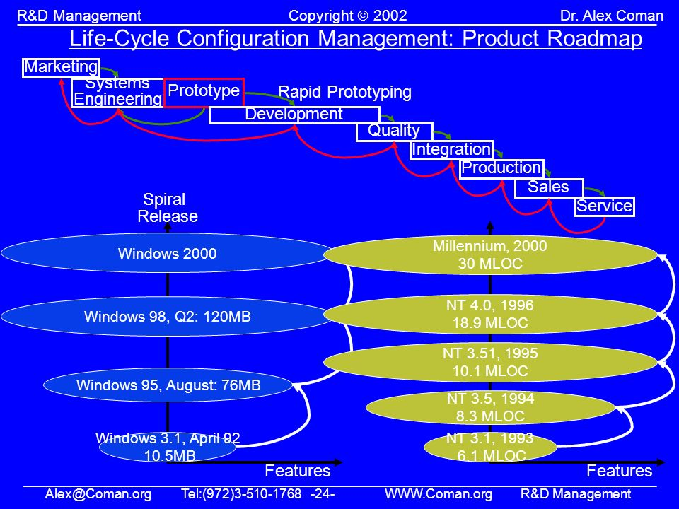 Alex@Coman.orgTel:(972)3-510-1768 -24- WWW.Coman.orgR&D Management R&D ManagementCopyright 2002Dr. Alex Coman Life-Cycle Configuration Management: Pro