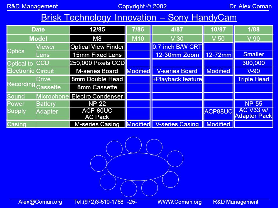 Alex@Coman.orgTel:(972)3-510-1768 -25- WWW.Coman.orgR&D Management R&D ManagementCopyright 2002Dr. Alex Coman Brisk Technology Innovation – Sony Handy