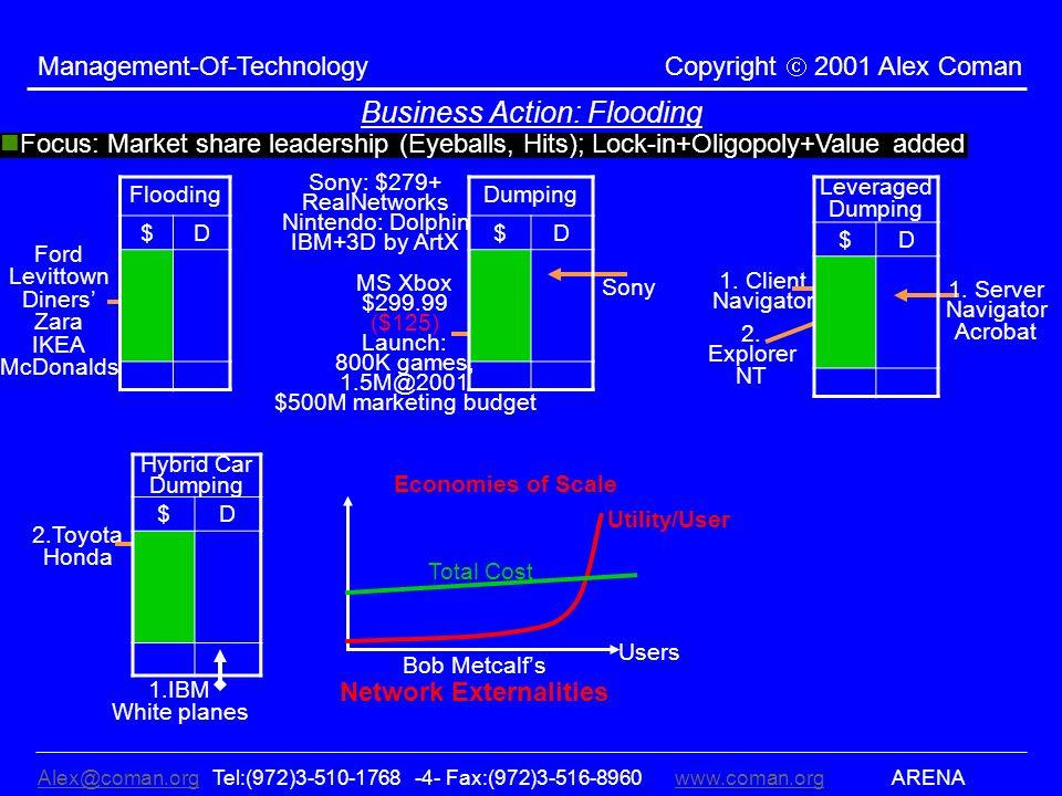 Alex@coman.orgAlex@coman.org Tel:(972)3-510-1768 -4- Fax:(972)3-516-8960www.coman.org ARENAwww.coman.org Management-Of-Technology Copyright 2001 Alex Coman Business Action: Flooding 1.