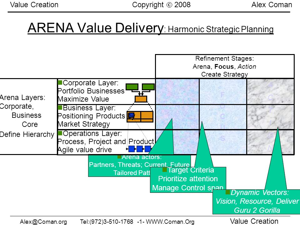 Alex@Coman.orgTel:(972)3-510-1768 -1- WWW.Coman.Org Value Creation Value Creation Copyright 2008 Alex Coman ARENA Value Delivery : Harmonic Strategic
