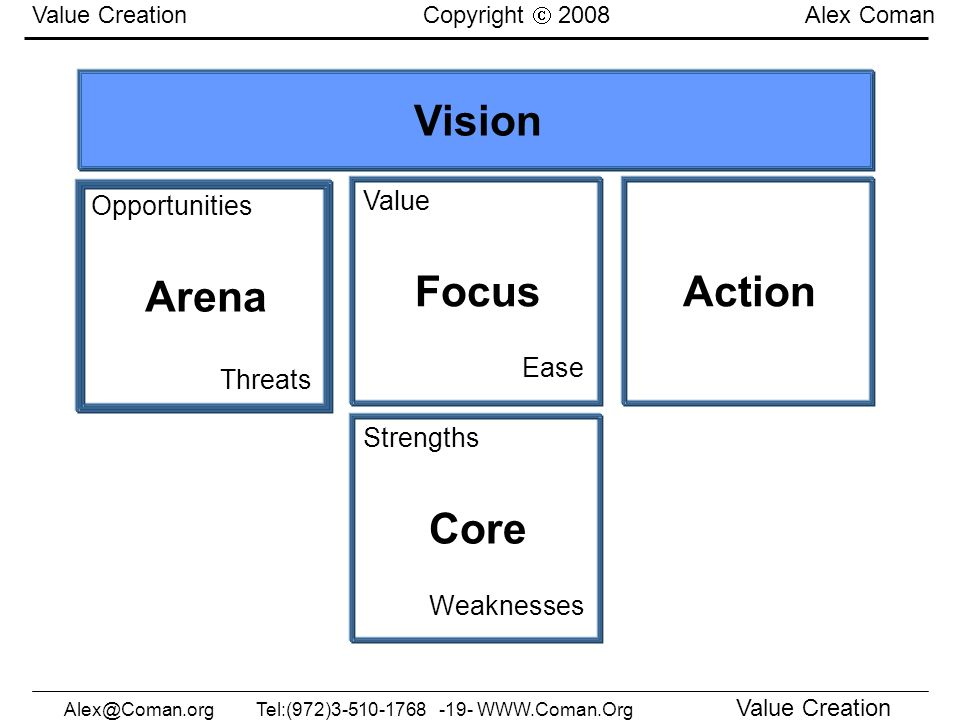 Alex@Coman.orgTel:(972)3-510-1768 -19- WWW.Coman.Org Value Creation Value Creation Copyright 2008 Alex Coman Vision Core Strengths Weaknesses FocusAct