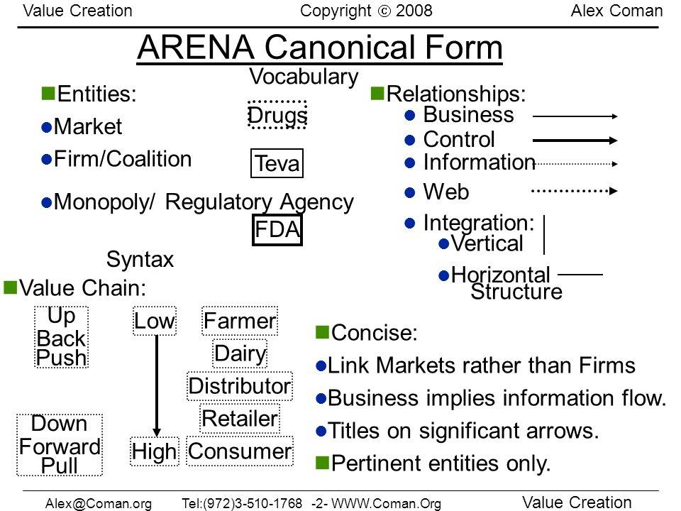 Alex@Coman.orgTel:(972)3-510-1768 -33- WWW.Coman.Org Value Creation Value Creation Copyright 2008 Alex Coman Value Measures הגדר: 6 מדדים אתגר: עקומת למידה נטר: מעקב – תרשים בקרה, ותגמול - ניהול לפי יעדים.