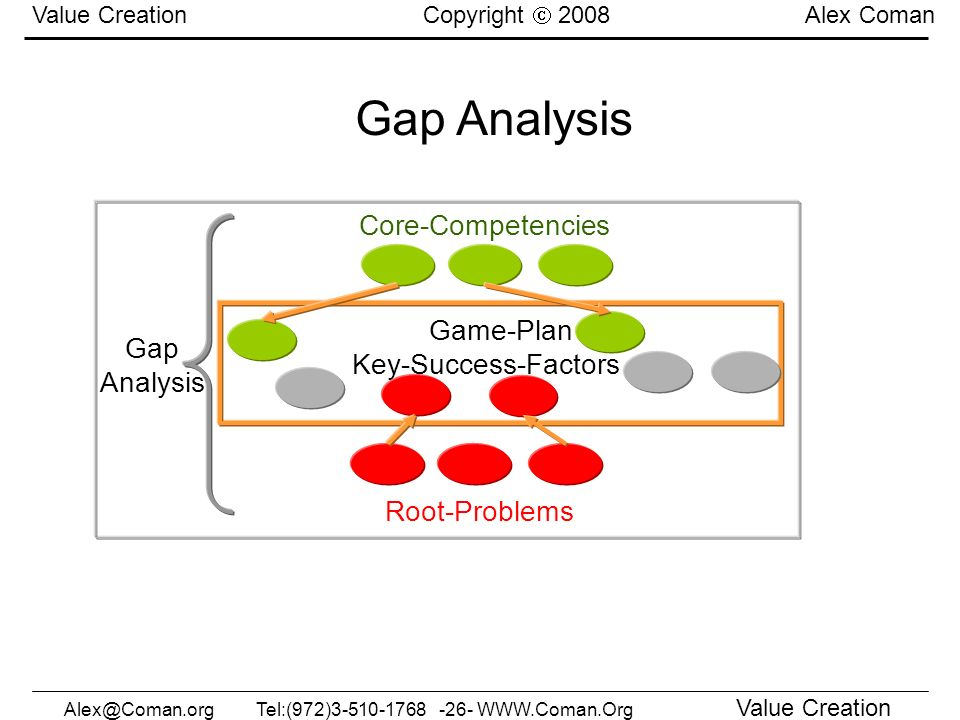 Alex@Coman.orgTel:(972)3-510-1768 -26- WWW.Coman.Org Value Creation Value Creation Copyright 2008 Alex Coman Game-Plan Key-Success-Factors Core-Compet