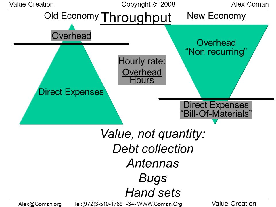 Alex@Coman.orgTel:(972)3-510-1768 -34- WWW.Coman.Org Value Creation Value Creation Copyright 2008 Alex Coman Throughput Old Economy Overhead Direct Ex