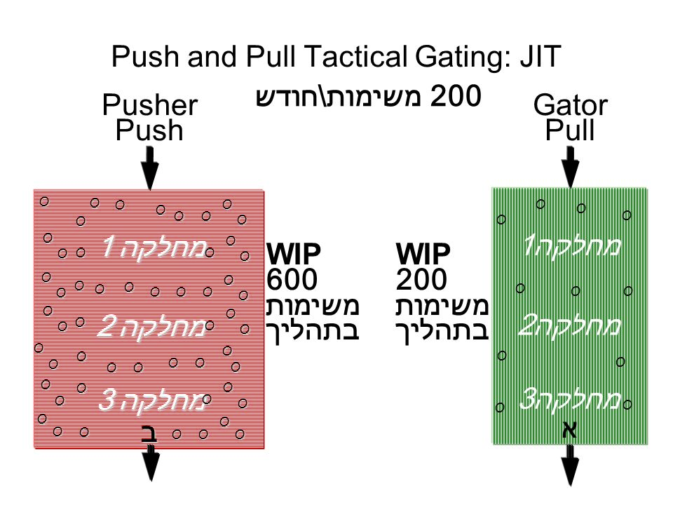 Alex@Coman.org Tel:(972)3-510-1768 -40- WWW.Coman.org Control Cycle: P4A Control Cycle: P4A Copyright 2006 Dr.Alex Coman Push and Pull Tactical Gating