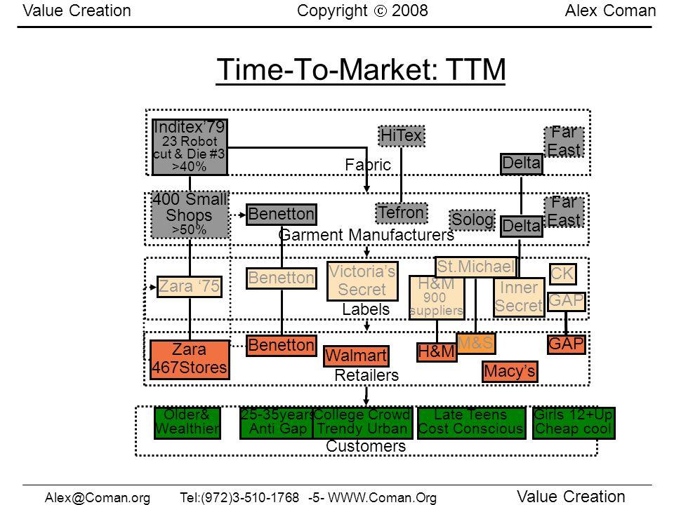 Alex@Coman.org Tel:(972)3-510-1768 -46- WWW.Coman.org Control Cycle: P4A Control Cycle: P4A Copyright 2006 Dr.Alex Coman 3.
