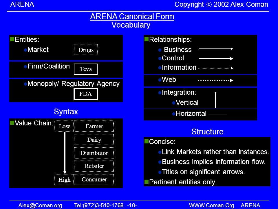 Alex@Coman.orgTel:(972)3-510-1768 -10- WWW.Coman.OrgARENA ARENA Copyright 2002 Alex Coman Horizontal Value Chain: Integration: Vertical Control Inform