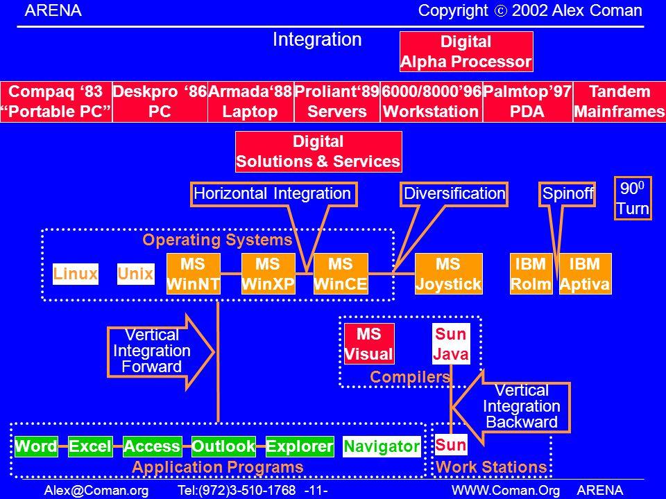 Alex@Coman.orgTel:(972)3-510-1768 -11- WWW.Coman.OrgARENA ARENA Copyright 2002 Alex Coman Application Programs Integration Operating Systems UnixLinux