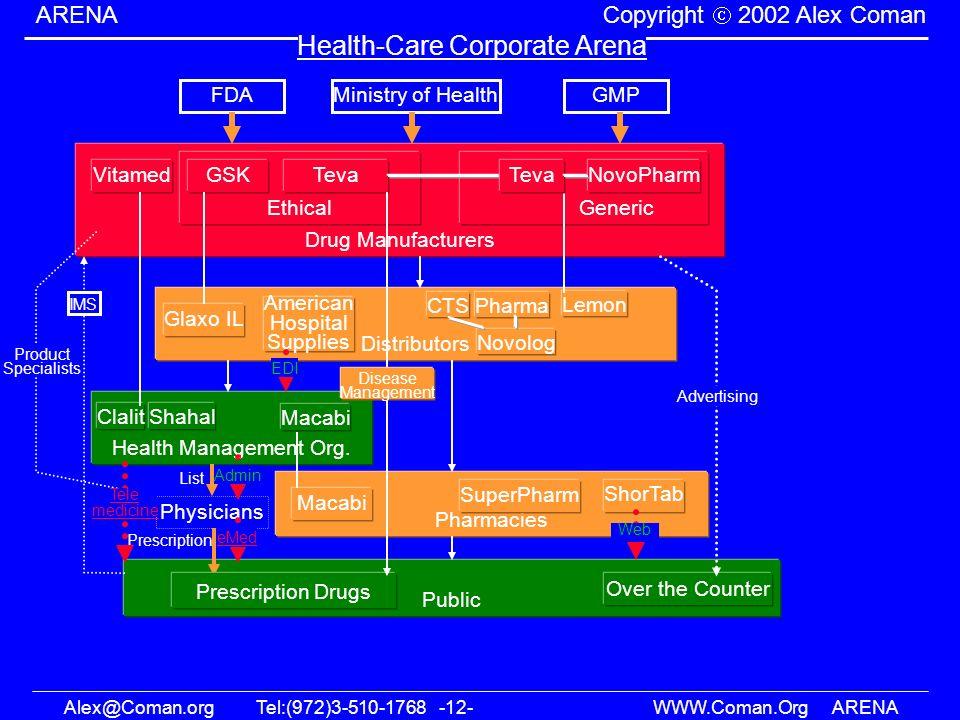 Alex@Coman.orgTel:(972)3-510-1768 -12- WWW.Coman.OrgARENA ARENA Copyright 2002 Alex Coman Distributors Health-Care Corporate Arena Drug Manufacturers