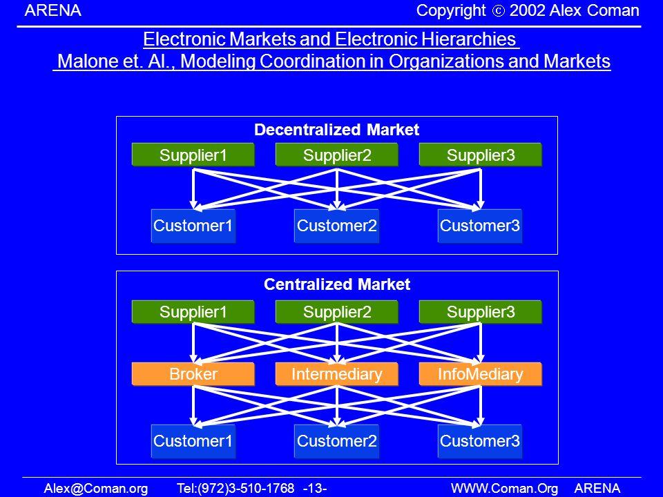 Alex@Coman.orgTel:(972)3-510-1768 -13- WWW.Coman.OrgARENA ARENA Copyright 2002 Alex Coman Electronic Markets and Electronic Hierarchies Malone et. Al.