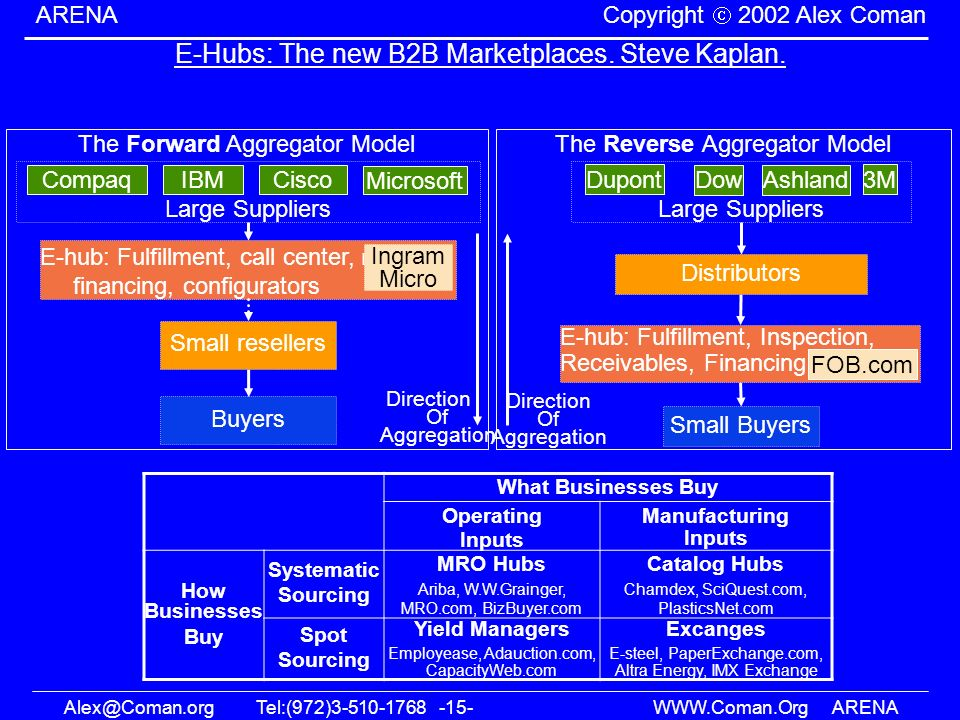 Alex@Coman.orgTel:(972)3-510-1768 -15- WWW.Coman.OrgARENA ARENA Copyright 2002 Alex Coman E-Hubs: The new B2B Marketplaces. Steve Kaplan. The Forward