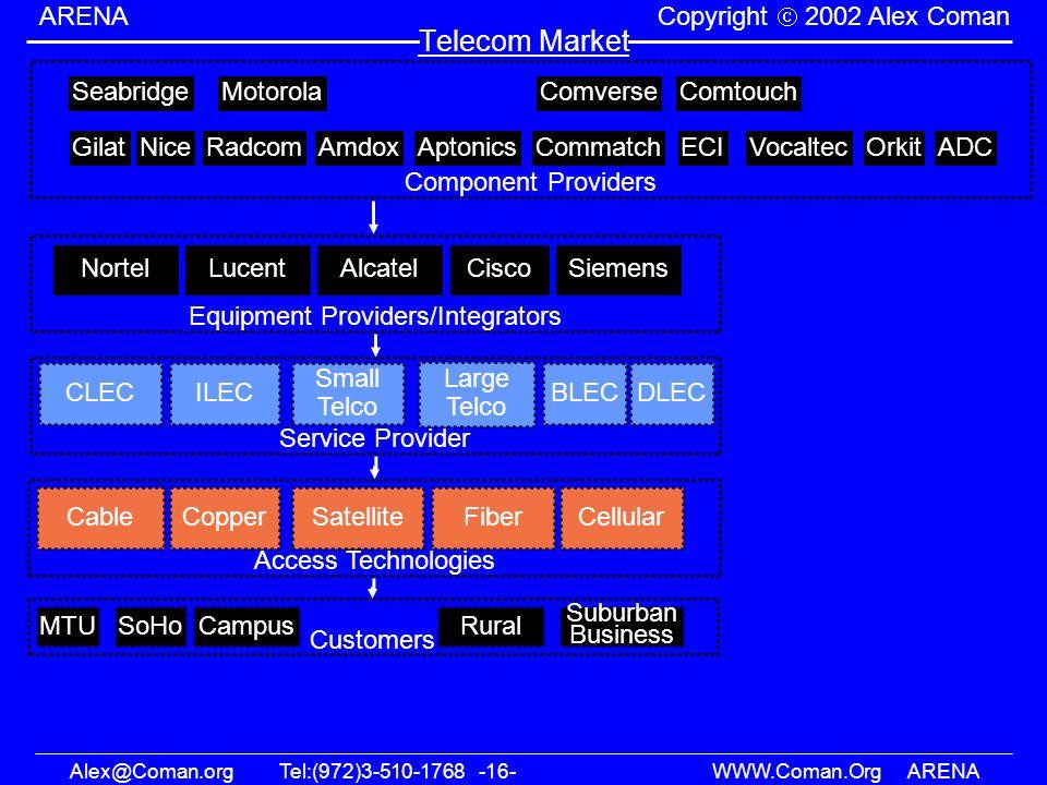 Alex@Coman.orgTel:(972)3-510-1768 -16- WWW.Coman.OrgARENA ARENA Copyright 2002 Alex Coman Telecom Market Equipment Providers/Integrators Service Provi