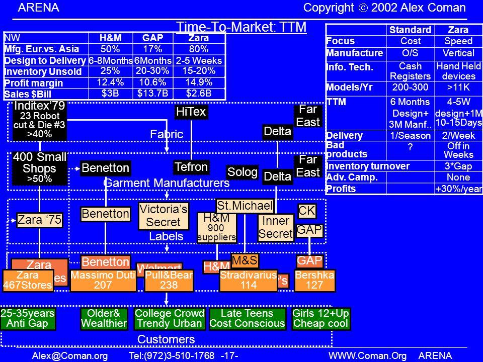 Alex@Coman.orgTel:(972)3-510-1768 -17- WWW.Coman.OrgARENA ARENA Copyright 2002 Alex Coman Time-To-Market: TTM Garment Manufacturers Far East Labels Vi