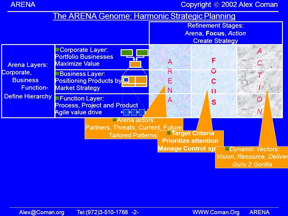 Alex@Coman.orgTel:(972)3-510-1768 -2- WWW.Coman.OrgARENA ARENA Copyright 2002 Alex Coman The ARENA Genome: Harmonic Strategic Planning Arena Layers: C