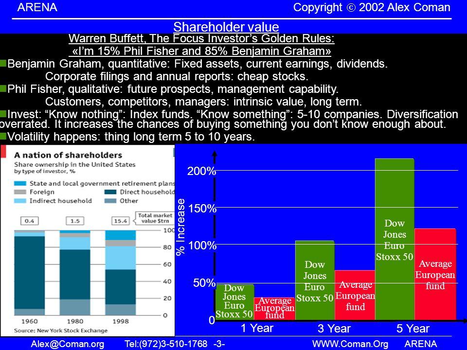 Alex@Coman.orgTel:(972)3-510-1768 -3- WWW.Coman.OrgARENA ARENA Copyright 2002 Alex Coman Shareholder value Warren Buffett, The Focus Investors Golden