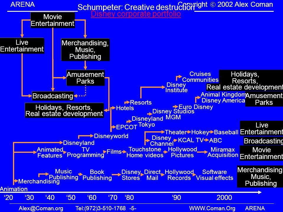 Alex@Coman.orgTel:(972)3-510-1768 -5- WWW.Coman.OrgARENA ARENA Copyright 2002 Alex Coman Merchandising, Music, Publishing Schumpeter: Creative destruc
