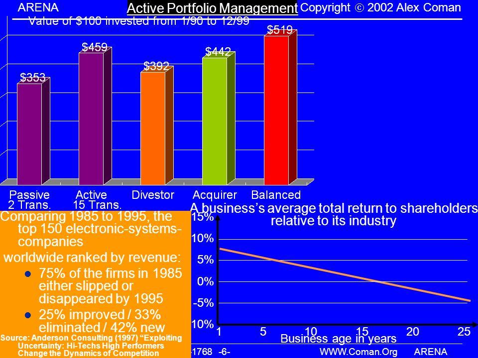 Alex@Coman.orgTel:(972)3-510-1768 -6- WWW.Coman.OrgARENA ARENA Copyright 2002 Alex Coman Active Portfolio Management -10% -5% 0% 10% 15% A businesss a