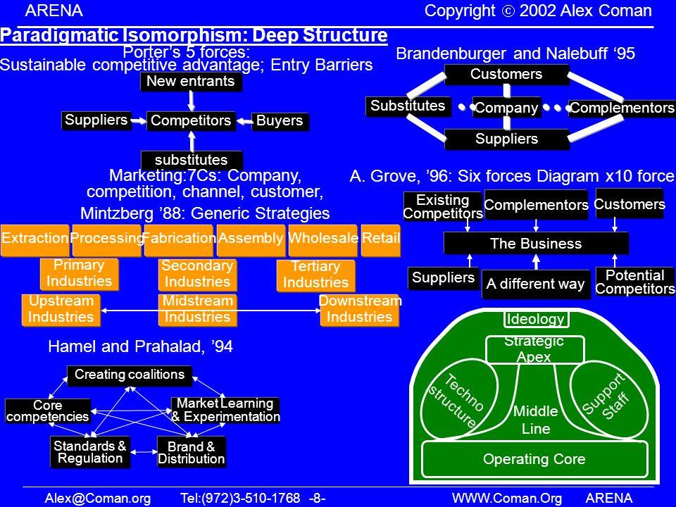 Alex@Coman.orgTel:(972)3-510-1768 -8- WWW.Coman.OrgARENA ARENA Copyright 2002 Alex Coman Brandenburger and Nalebuff 95 Paradigmatic Isomorphism: Deep