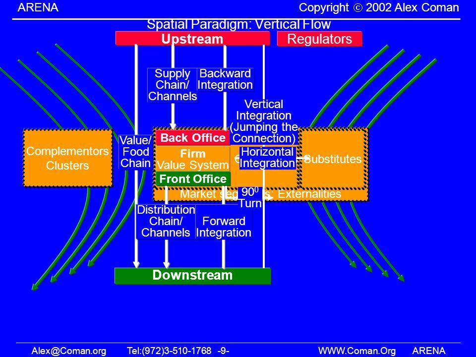 Alex@Coman.orgTel:(972)3-510-1768 -9- WWW.Coman.OrgARENA ARENA Copyright 2002 Alex Coman Market segments: Externalities Competitors Spatial Paradigm: