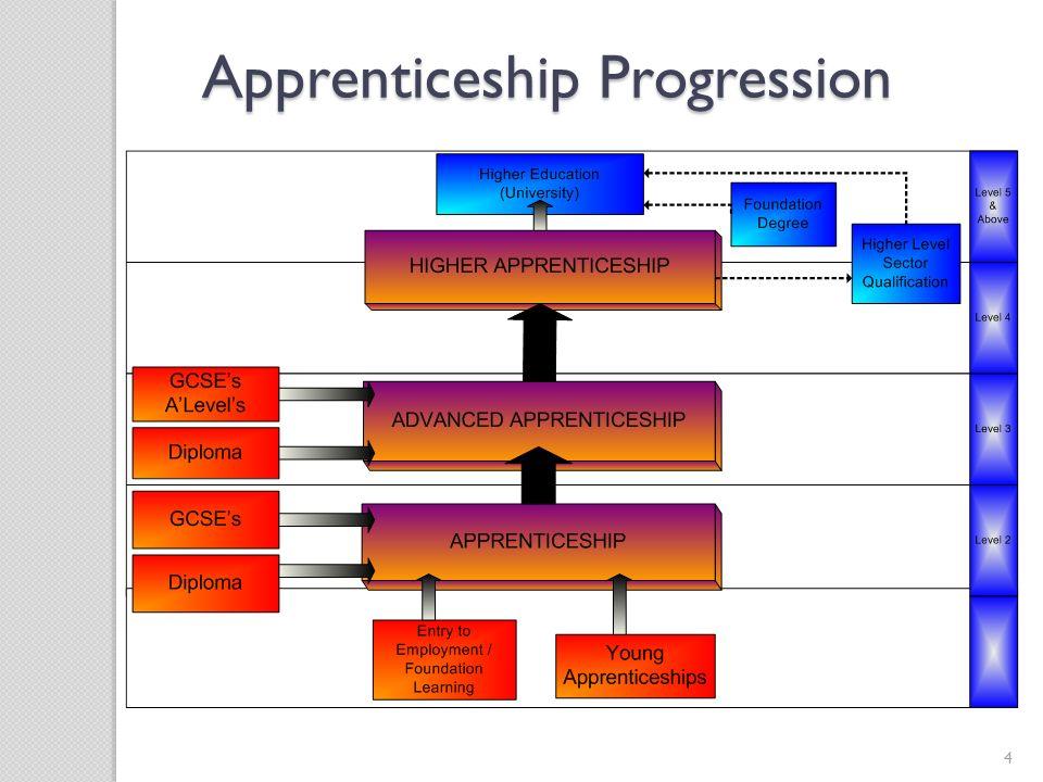 4 Apprenticeship Progression