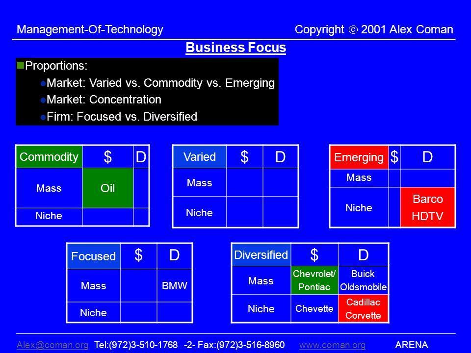 Alex@coman.orgAlex@coman.org Tel:(972)3-510-1768 -2- Fax:(972)3-516-8960www.coman.org ARENAwww.coman.org Management-Of-Technology Copyright 2001 Alex Coman Business Focus Proportions: Market: Varied vs.