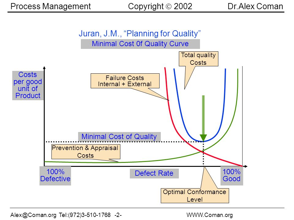 Tel:(972) Process Management Copyright 2002 Dr.Alex Coman Juran, J.M., Planning for Quality Minimal Cost 0f Quality Curve 100% Good Defect Rate 100% Defective Costs per good unit of Product Prevention & Appraisal Costs Failure Costs Internal + External Total quality Costs Minimal Cost of Quality Optimal Conformance Level