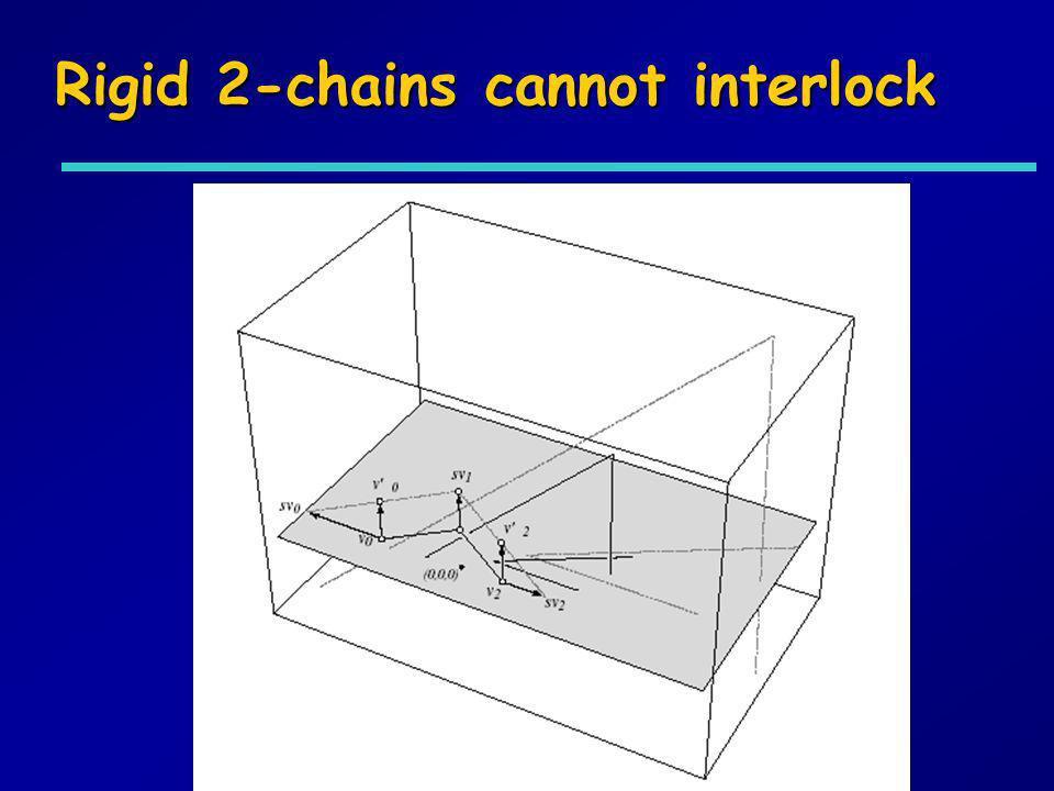 Rigid 2-chains cannot interlock