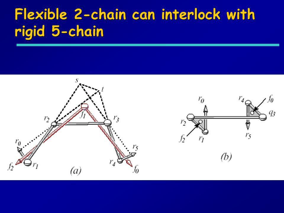 Flexible 2-chain can interlock with rigid 5-chain
