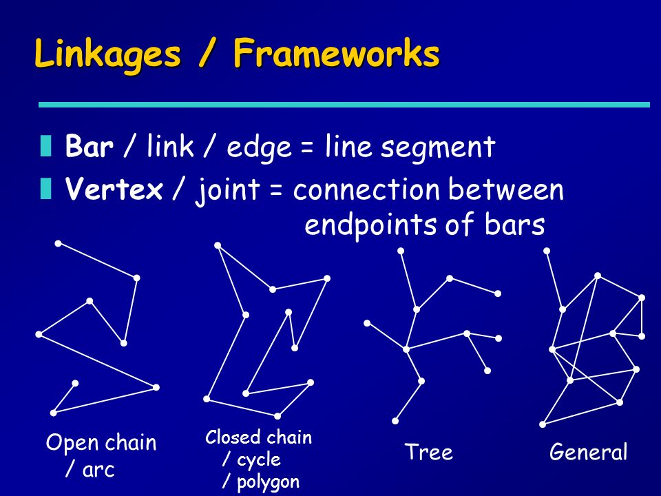 Linkages / Frameworks zBar / link / edge = line segment zVertex / joint = connection between endpoints of bars Closed chain / cycle / polygon Open cha