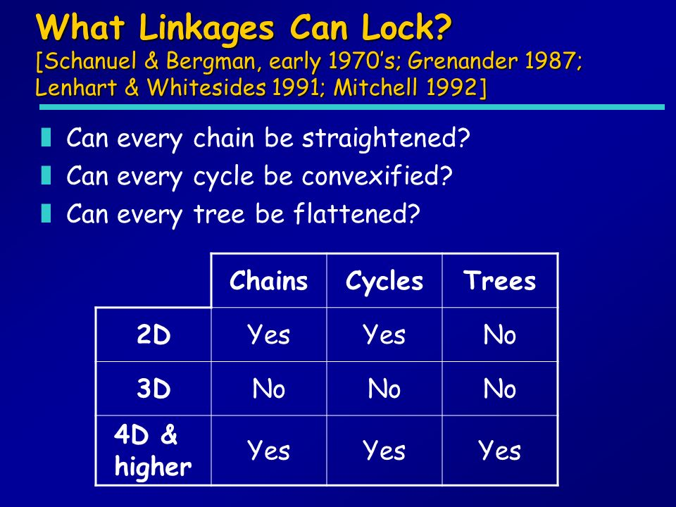 What Linkages Can Lock? [Schanuel & Bergman, early 1970s; Grenander 1987; Lenhart & Whitesides 1991; Mitchell 1992] zCan every chain be straightened?