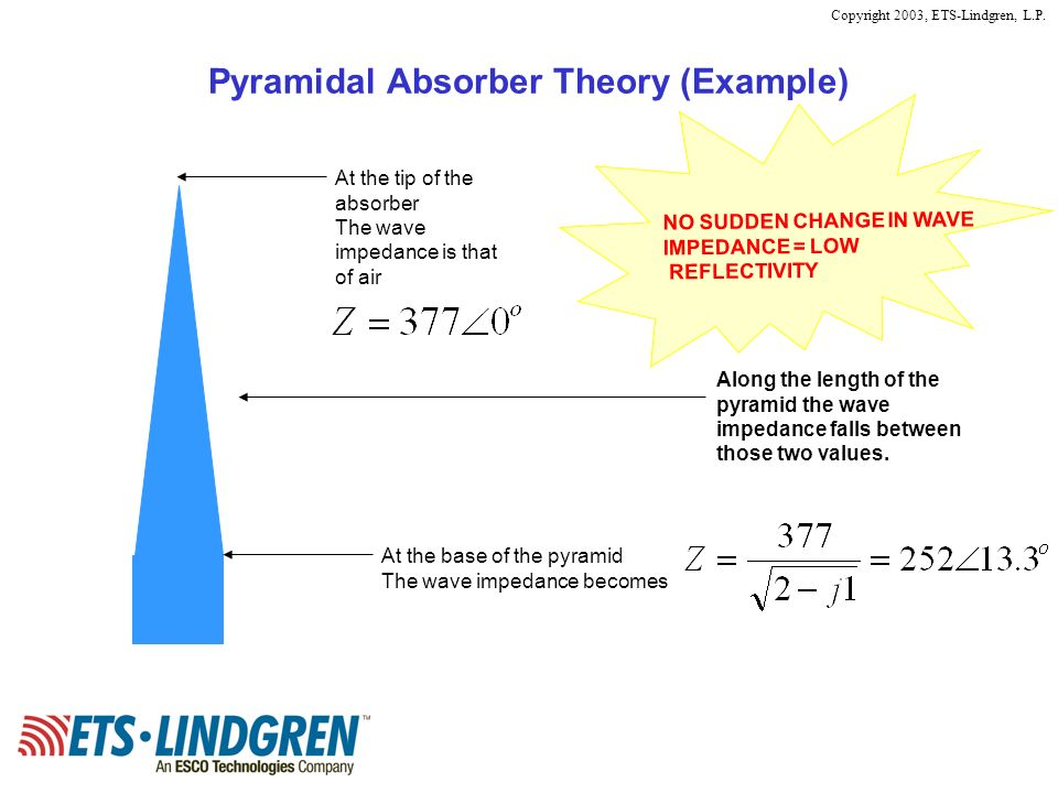 Copyright 2003, ETS-Lindgren, L.P. At the tip of the absorber The wave impedance is that of air At the base of the pyramid The wave impedance becomes