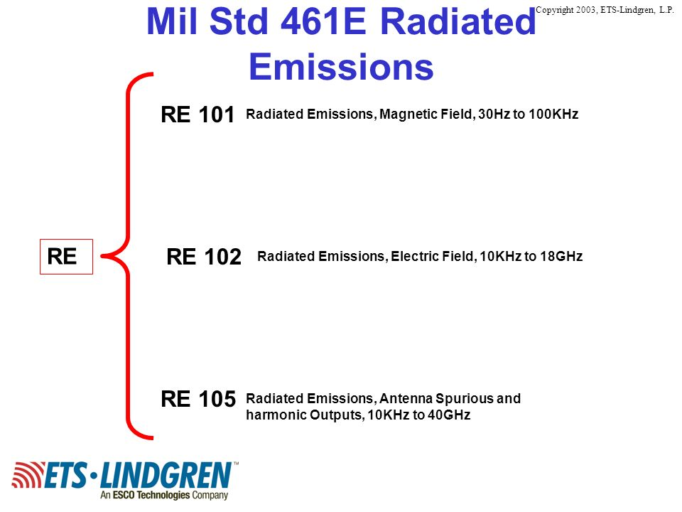 Copyright 2003, ETS-Lindgren, L.P. Mil Std 461E Radiated Emissions RE RE 101 RE 102 RE 105 Radiated Emissions, Magnetic Field, 30Hz to 100KHz Radiated