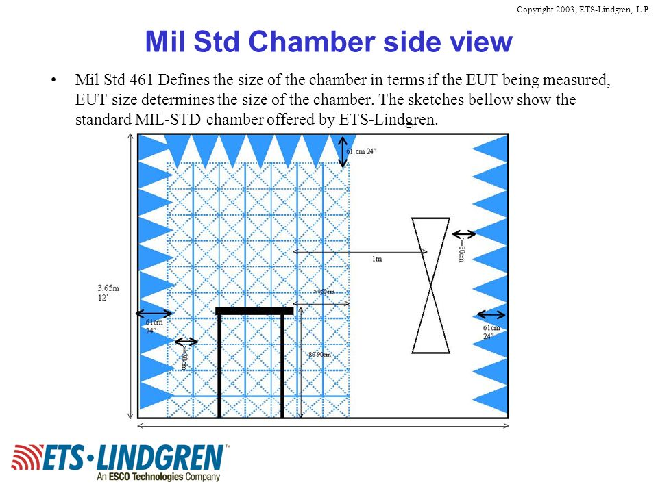 Copyright 2003, ETS-Lindgren, L.P. Mil Std Chamber side view Mil Std 461 Defines the size of the chamber in terms if the EUT being measured, EUT size