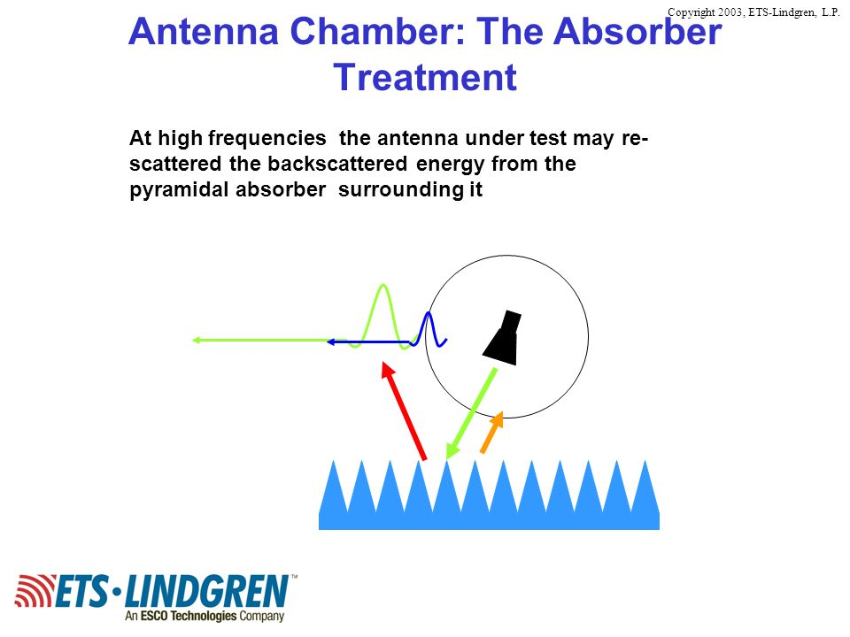 Copyright 2003, ETS-Lindgren, L.P. Antenna Chamber: The Absorber Treatment At high frequencies the antenna under test may re- scattered the backscatte
