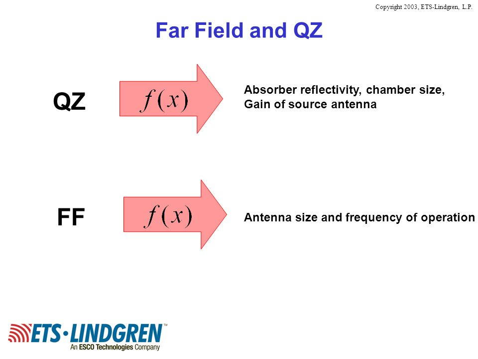 Copyright 2003, ETS-Lindgren, L.P. Far Field and QZ QZ Absorber reflectivity, chamber size, Gain of source antenna FF Antenna size and frequency of op
