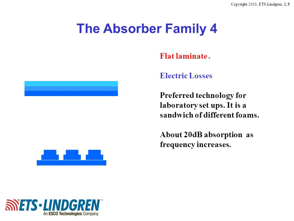 Copyright 2003, ETS-Lindgren, L.P. The Absorber Family 4 Flat laminate. Electric Losses Preferred technology for laboratory set ups. It is a sandwich