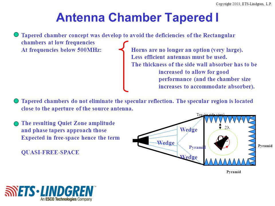 Copyright 2003, ETS-Lindgren, L.P. Antenna Chamber Tapered I Top (or side view) Pyramid Qz 2 Wedge Pyramid Tapered chamber concept was develop to avoi