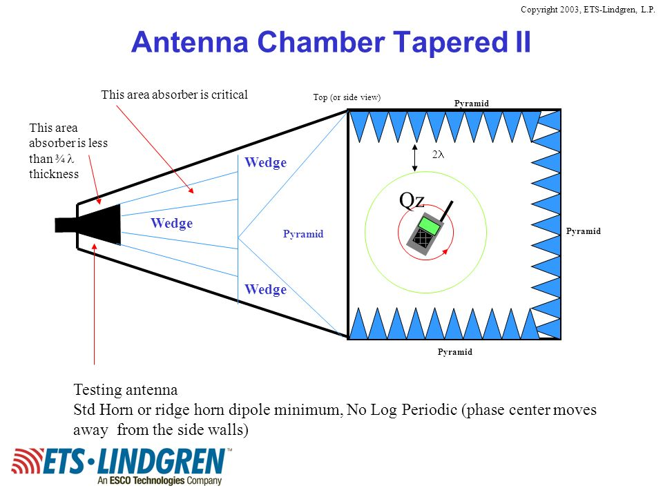 Copyright 2003, ETS-Lindgren, L.P. Antenna Chamber Tapered II Top (or side view) Pyramid Qz 2 Testing antenna Std Horn or ridge horn dipole minimum, N