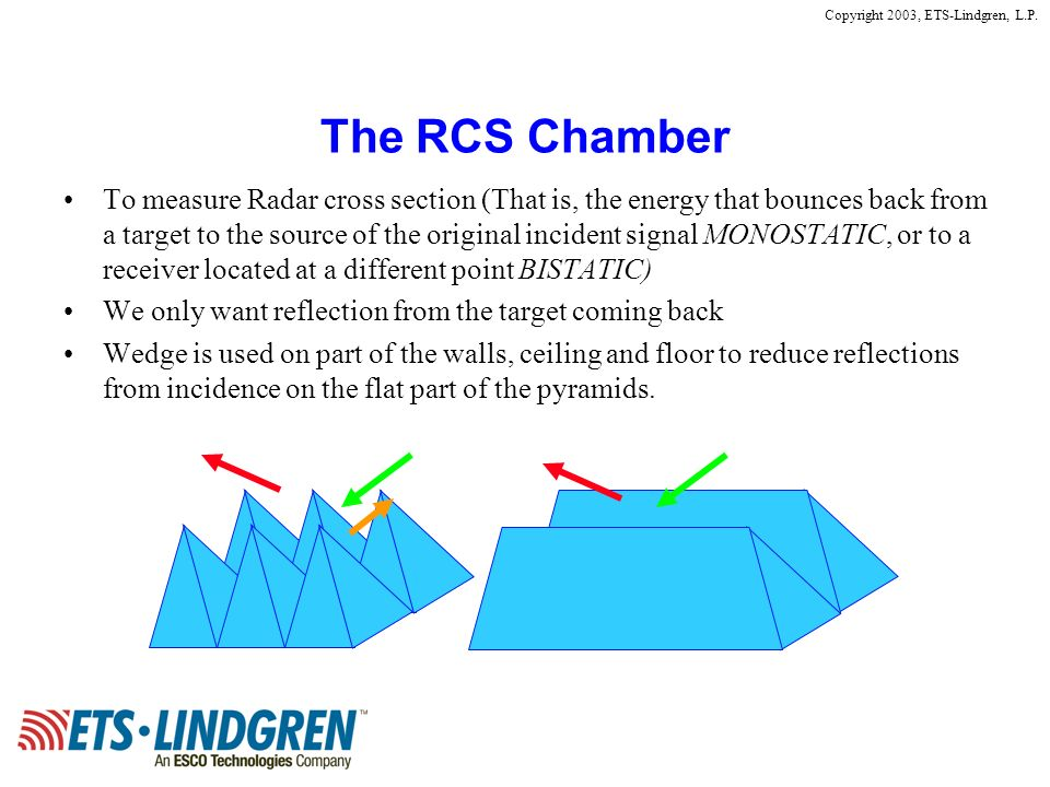 Copyright 2003, ETS-Lindgren, L.P. The RCS Chamber To measure Radar cross section (That is, the energy that bounces back from a target to the source o