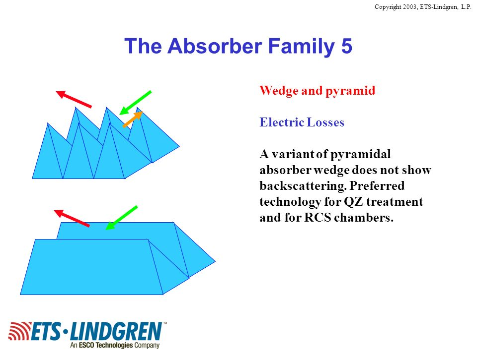 Copyright 2003, ETS-Lindgren, L.P. The Absorber Family 5 Wedge and pyramid Electric Losses A variant of pyramidal absorber wedge does not show backsca