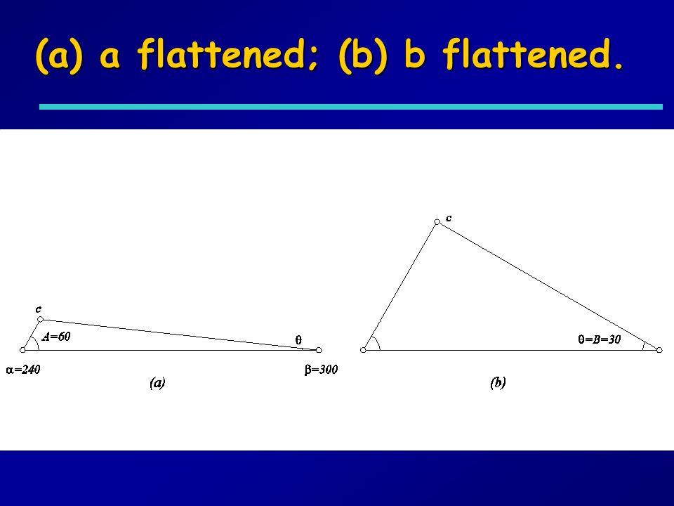 (a) a flattened; (b) b flattened.