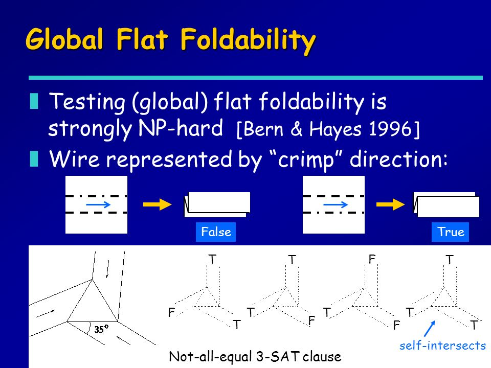 Global Flat Foldability zTesting (global) flat foldability is strongly NP-hard [Bern & Hayes 1996] zWire represented by crimp direction: Not-all-equal