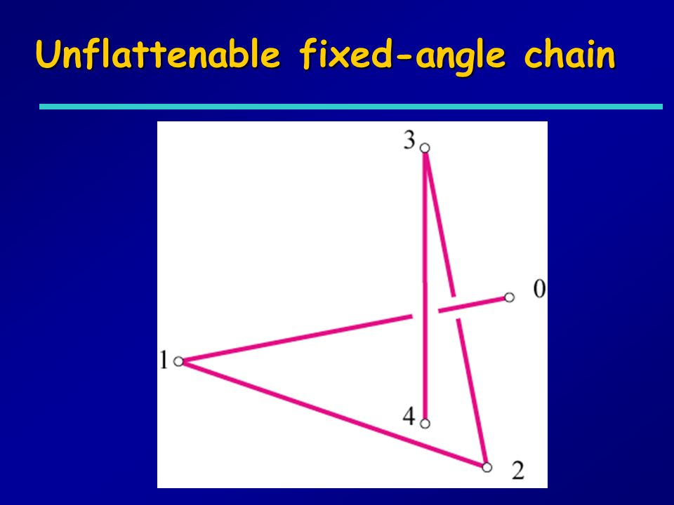 Unflattenable fixed-angle chain