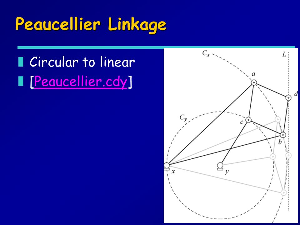 Peaucellier Linkage zCircular to linear z[Peaucellier.cdy]Peaucellier.cdy
