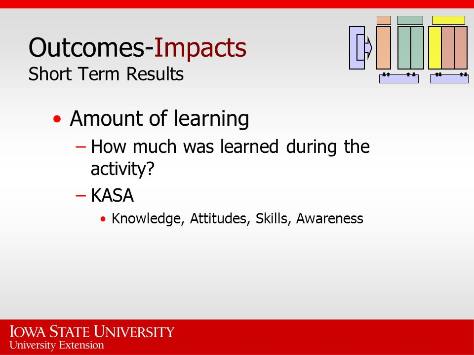 Outcomes-Impacts Short Term Results Amount of learning –How much was learned during the activity.