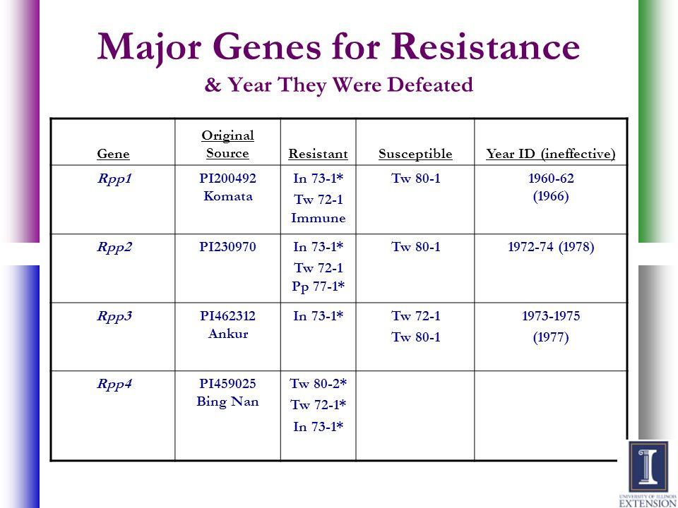 Gene Original SourceResistantSusceptibleYear ID (ineffective) Rpp1PI200492 Komata In 73-1* Tw 72-1 Immune Tw 80-11960-62 (1966) Rpp2PI230970In 73-1* T