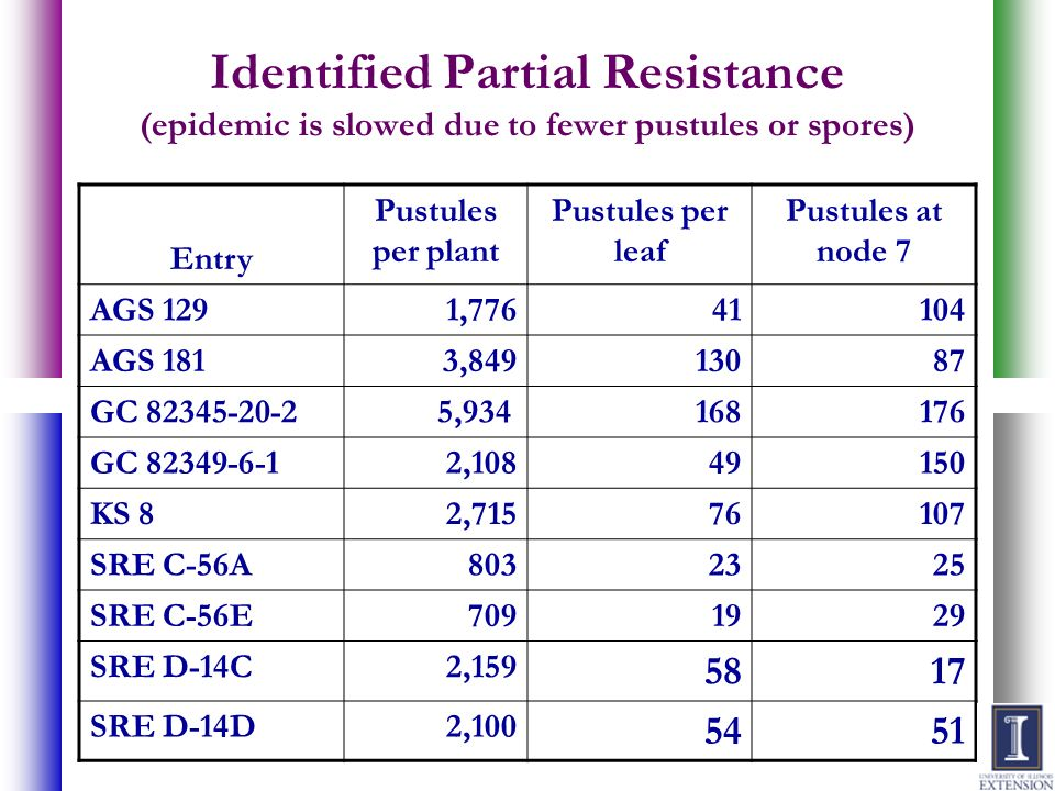 Identified Partial Resistance (epidemic is slowed due to fewer pustules or spores) Entry Pustules per plant Pustules per leaf Pustules at node 7 AGS 1